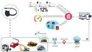 Solution Ligo Fuel level sensor