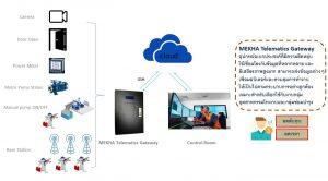 Solution MEKHA Telematics Gateway